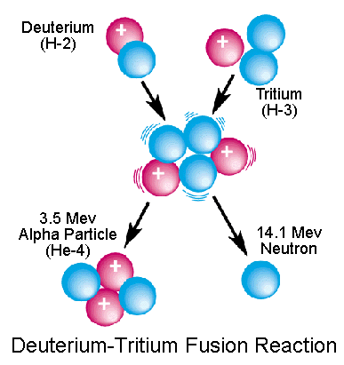 nuclear fusion dt reac...